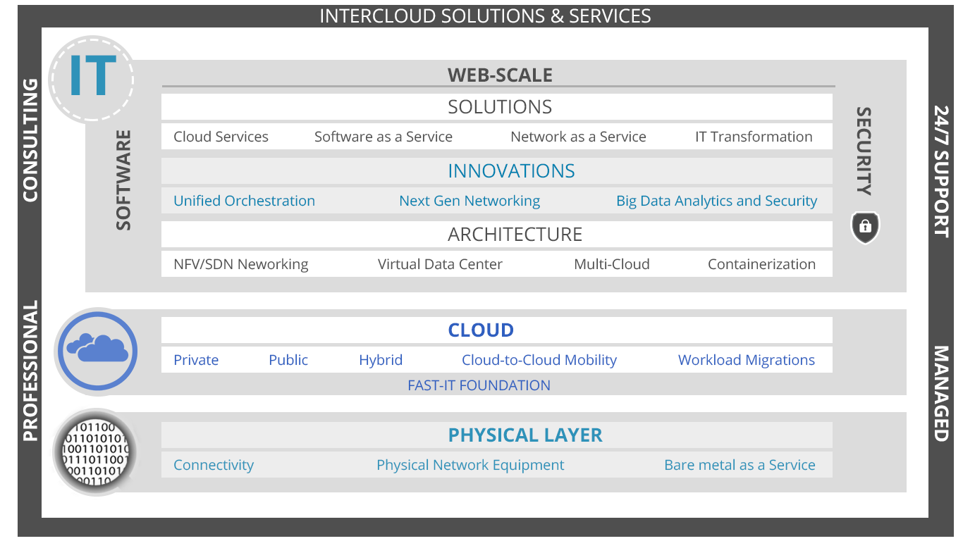 web-scale-solutions-1
